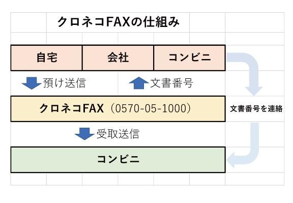 コンビニ fax