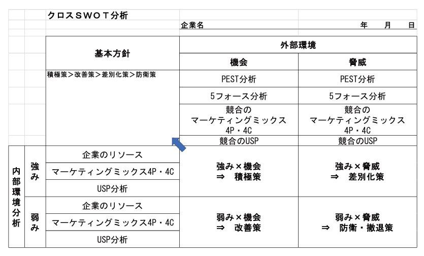 クロスSWOT分析フレームワーク